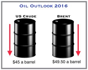 Oil Outlook 2016