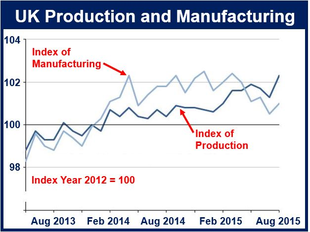 Production and manufacturing UK