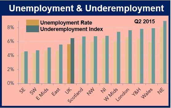 Underemployment UK
