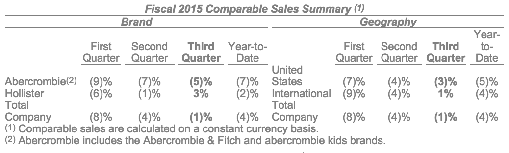 Abercrombie-fitch-third-quarter-sales