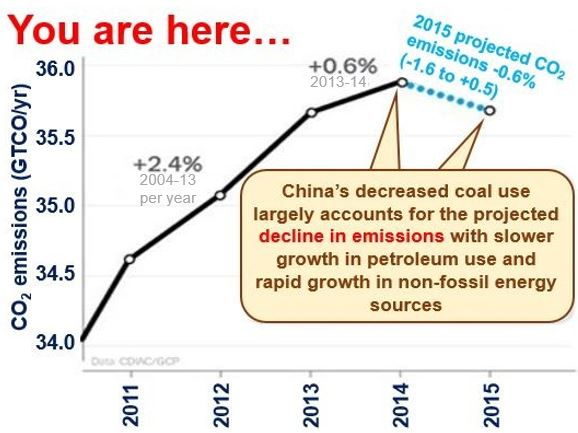 Carbon emissions decline