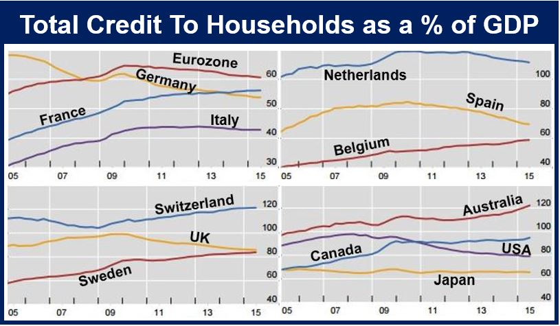 Credit to household BIS want tighter monetary policy
