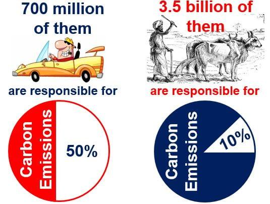 Disproportionate carbon emissions per capita