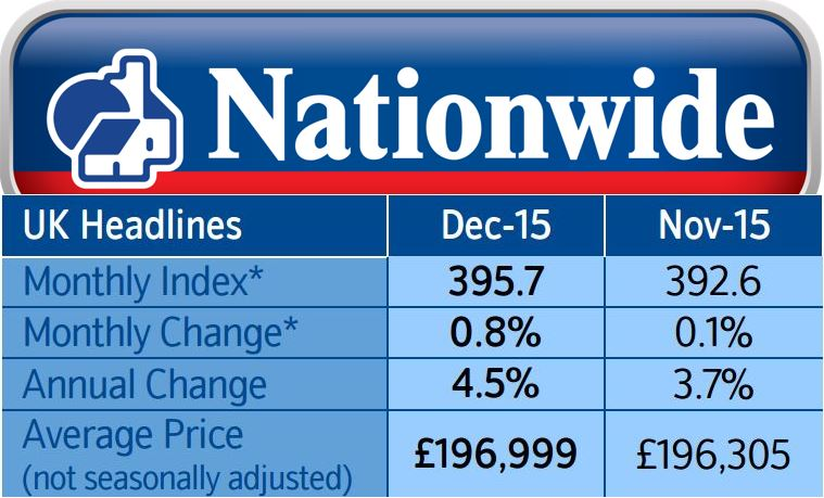 House Prices December Nationwide