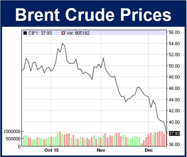 Oil Plunges