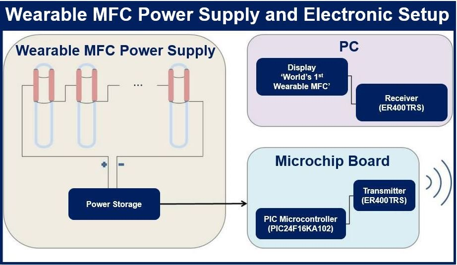 Wearable MFC power supply and electronic setup