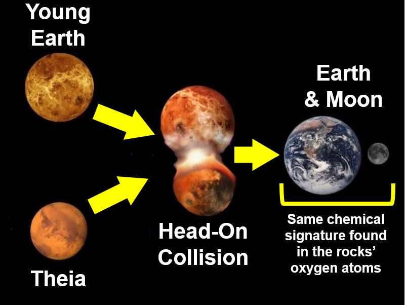 Image result for Collisions After Moon Formation Remodeled Early Earth
