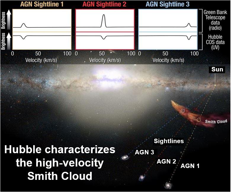 High velocity Smith Cloud
