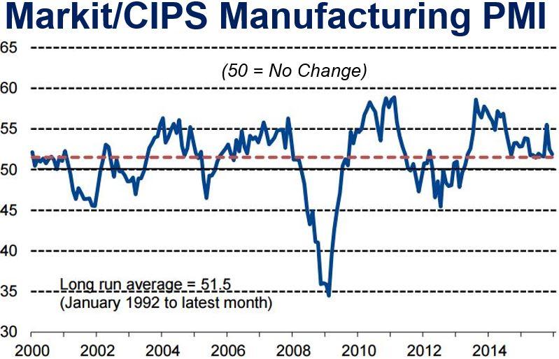 Manufacturing PMI British factories