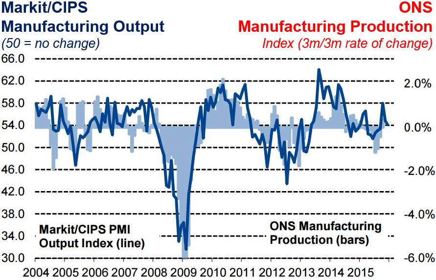 Manufacturing figures Markit plus CIPS versus ONS