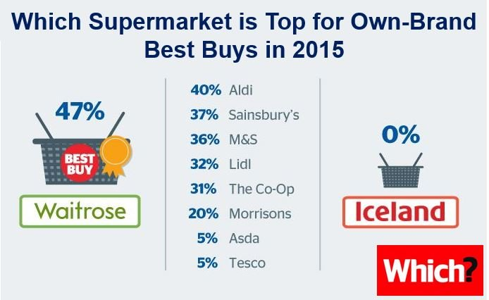 Supermarket own brand Best Buys 2015 won by waitrose