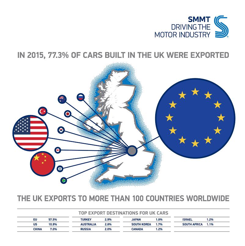 UKcarexports