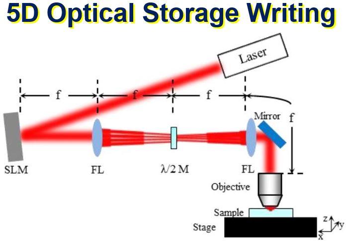 5D optical storage writing