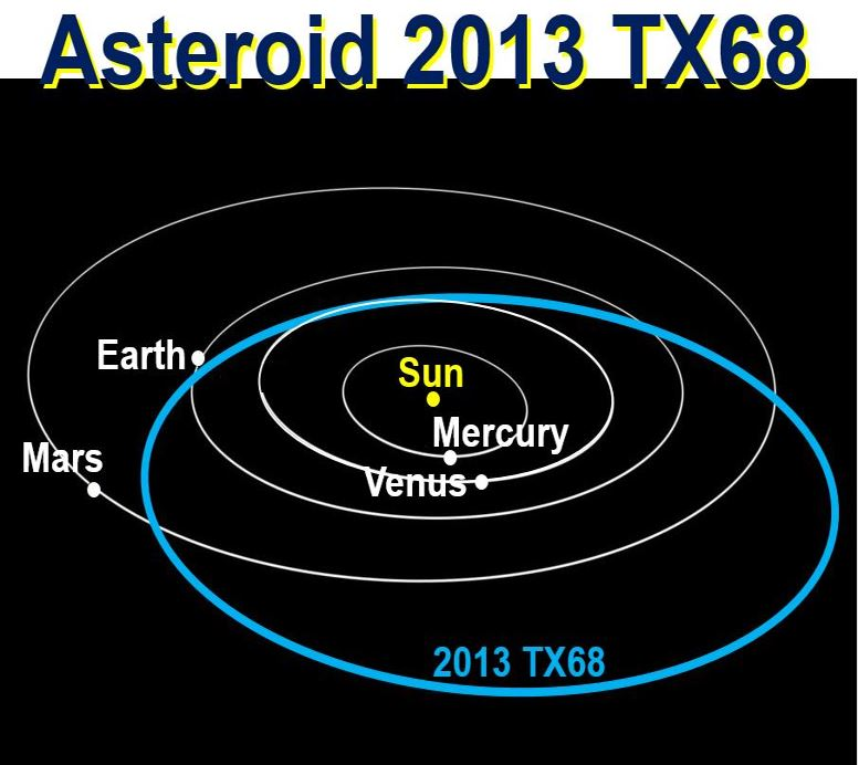 Asteroid remote chance of hitting Earth