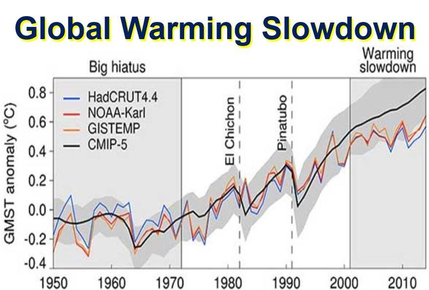 Global Warming Slowdown