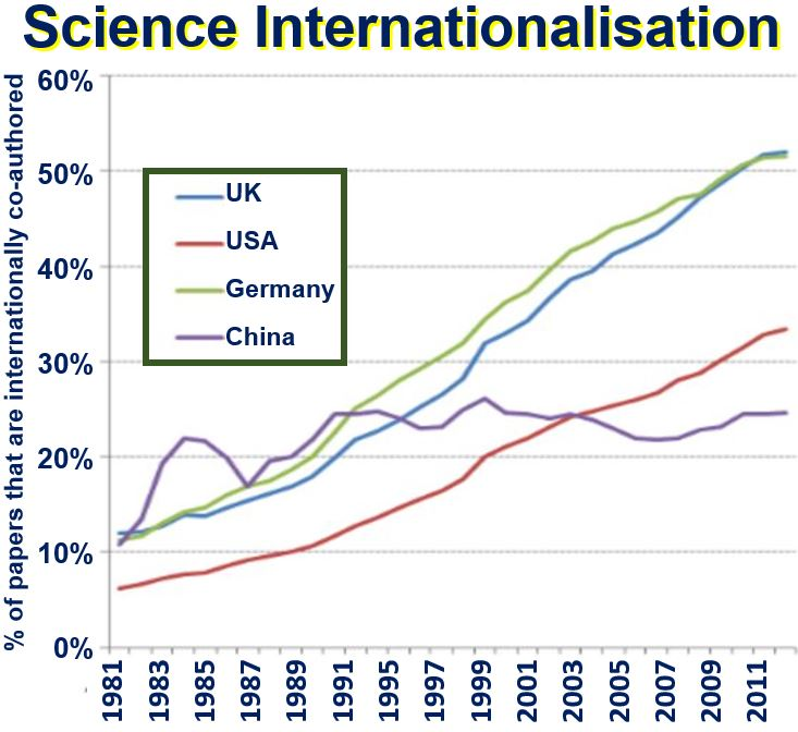 Internationalisation of science