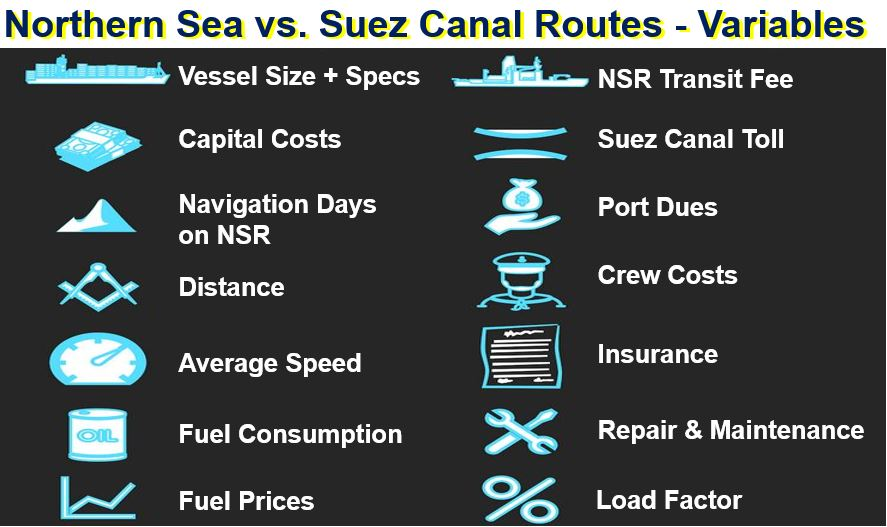 Northen Sea Route versus Suez Canal Route variable