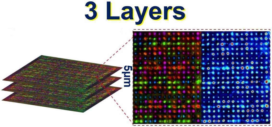 Three layers of data storage