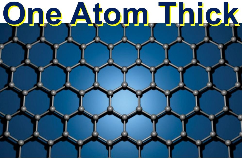 Graphene is one atom thick