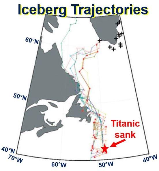 Iceberg trajectories