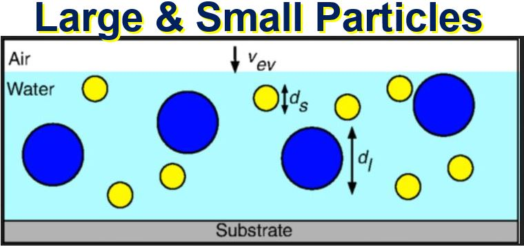 Large and small particles