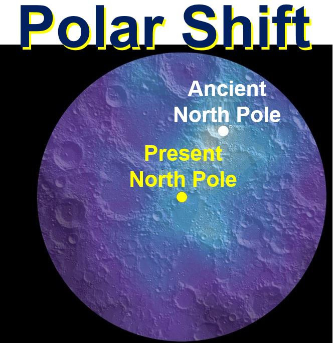 Moon Axis Shift