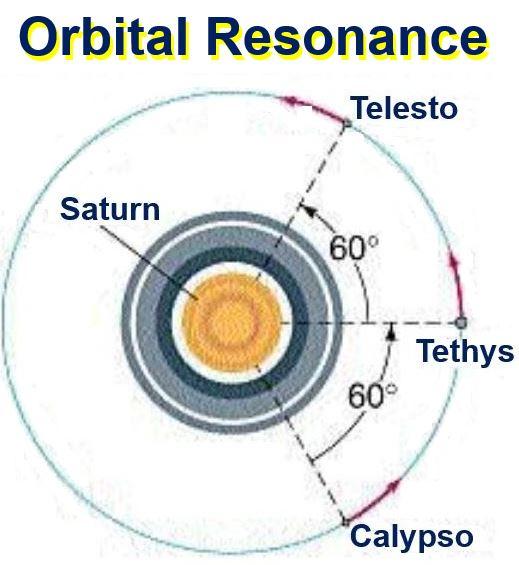 Orbital Resonance moons of Saturn