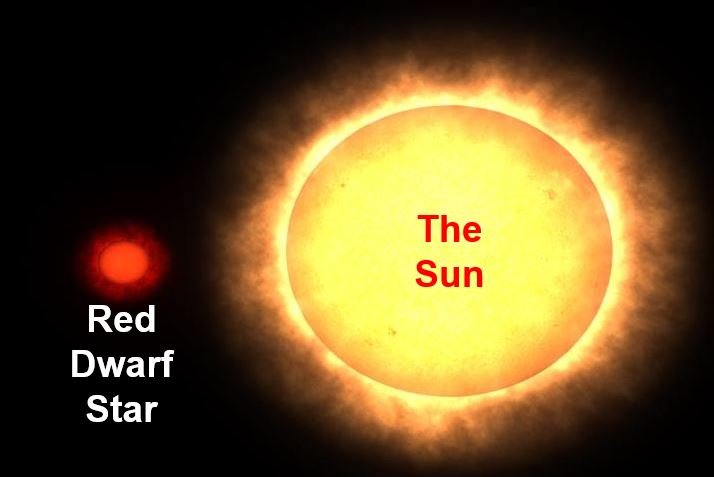 Red dwarf star versus the Sun
