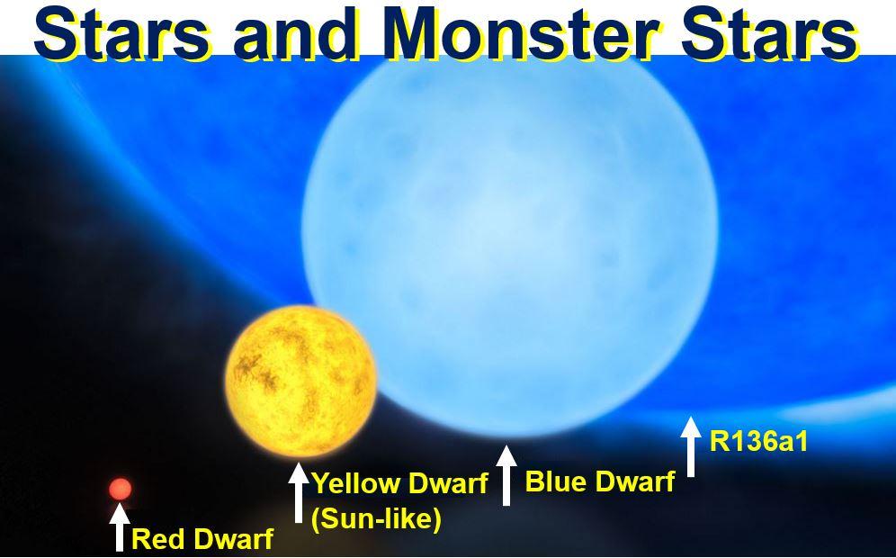 Stars and monster stars