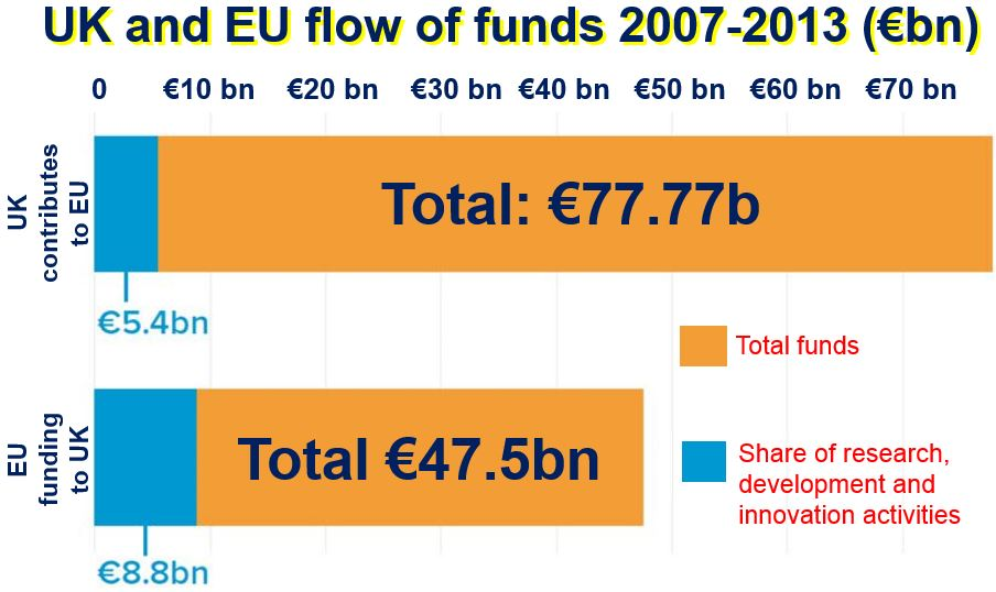 UK and EU flow of funds