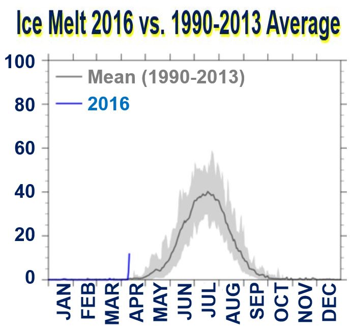 Ice melt 2016 versus previous average Greenland