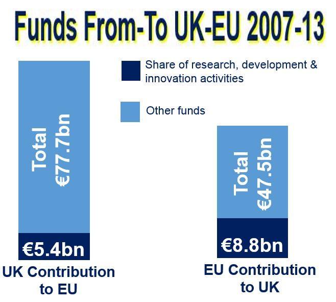 Impact of EU on British science