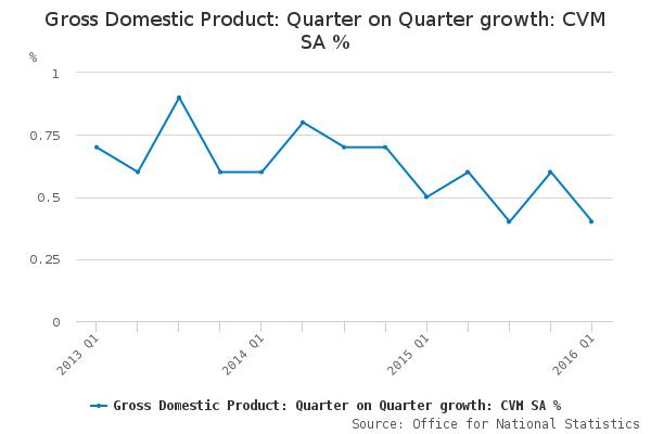 UK_GDP_ONS_CHART_2016