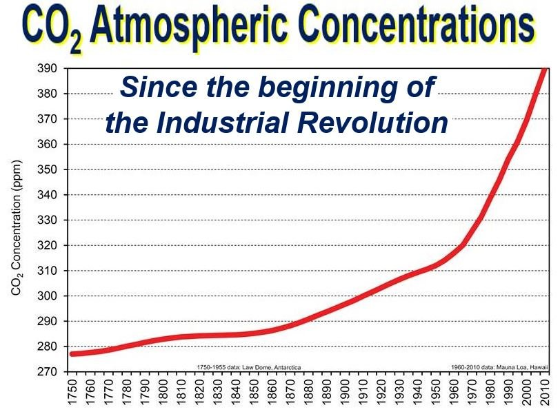 CO2 concentrations since Industrial Revolution
