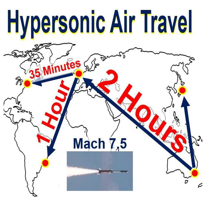 Hypersonic Air Travel