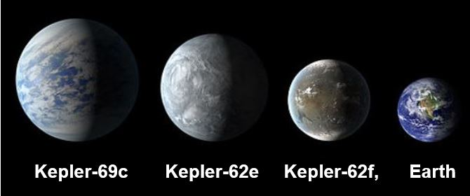 Kepler 62 planets and Earth