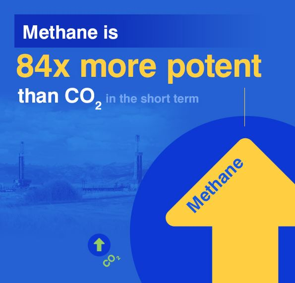 Methane is a powerful greenhouse gas