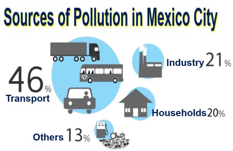 Sources of pollution in Mexico City