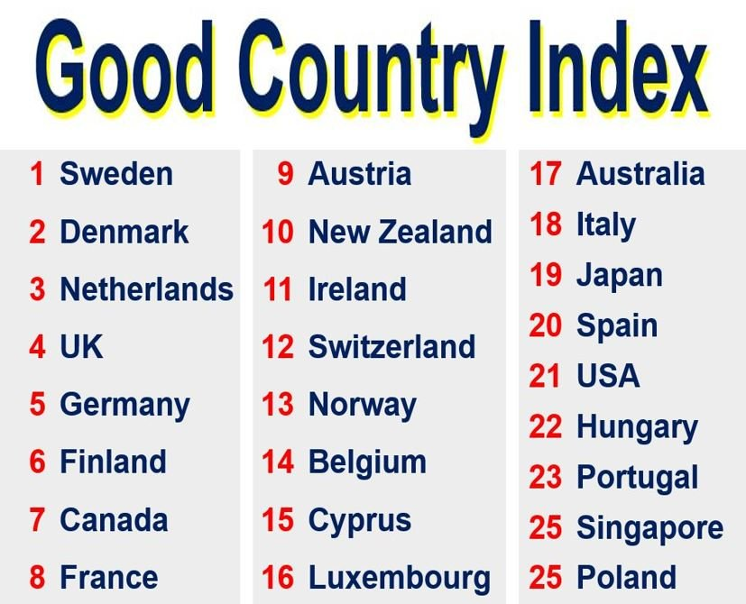 Good Country Index Goodest countries