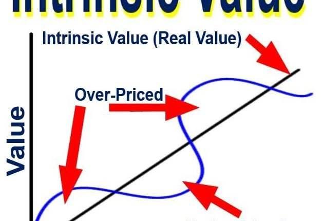 Intrinsic Value