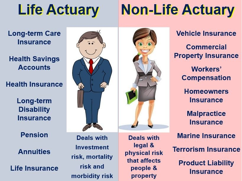what is an actuarial