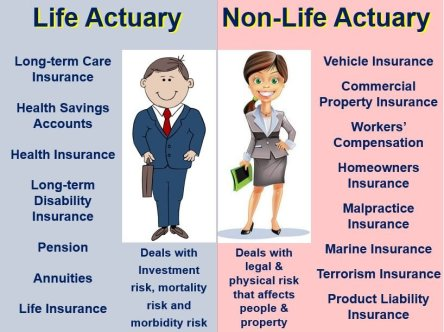 Life actuary and non life actuary
