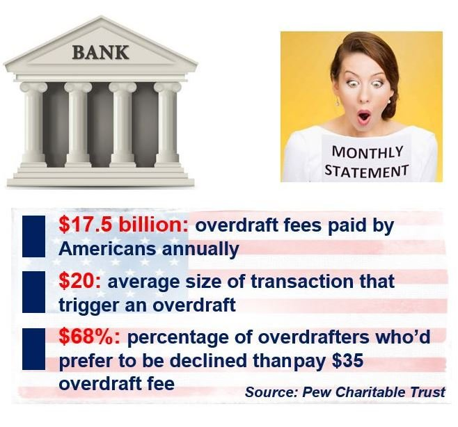 Overdraft facts in the United States