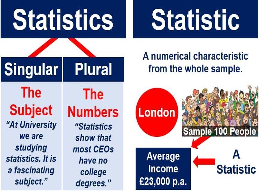 Statistics singular and plural