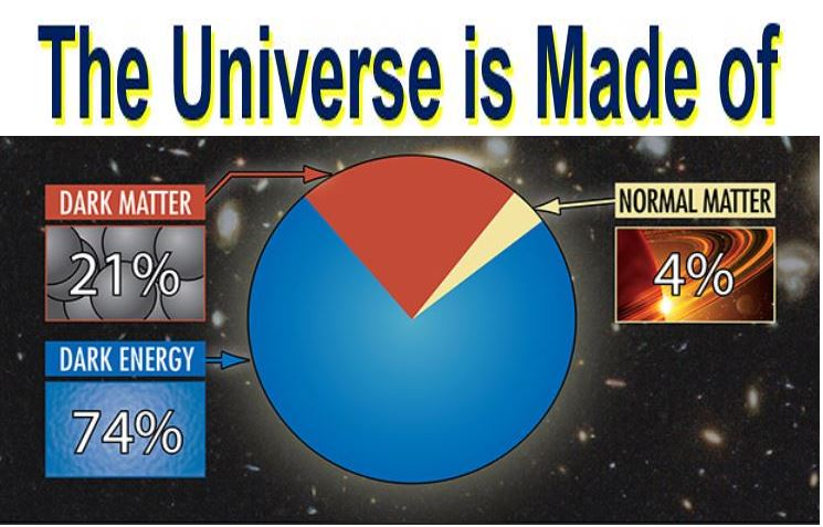 The Universe is made of