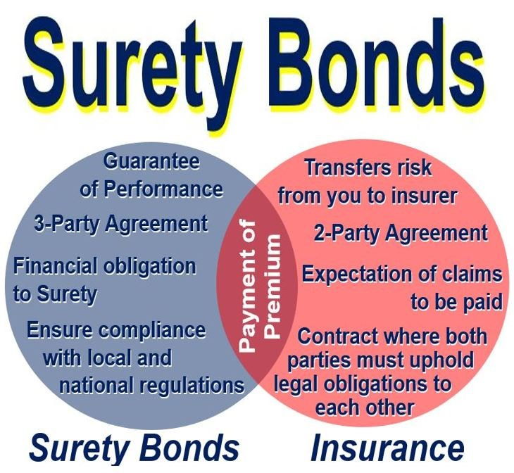 What Is A Surety Bond Definition And Meaning Market Business News