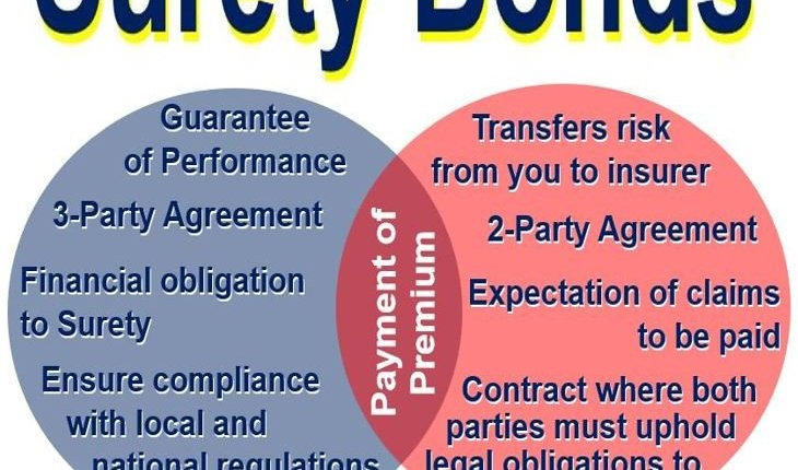 What is a surety bond