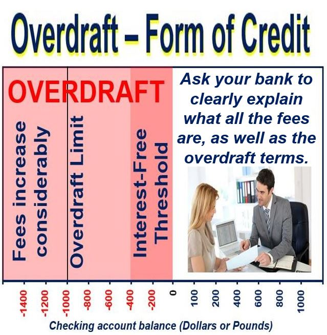 what is a overdraft fee