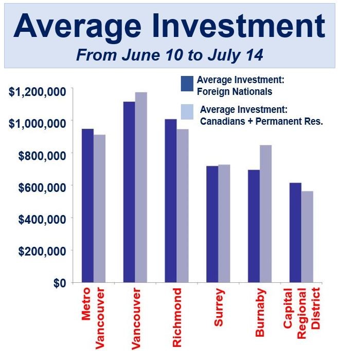 Average Investment on property British Columbia
