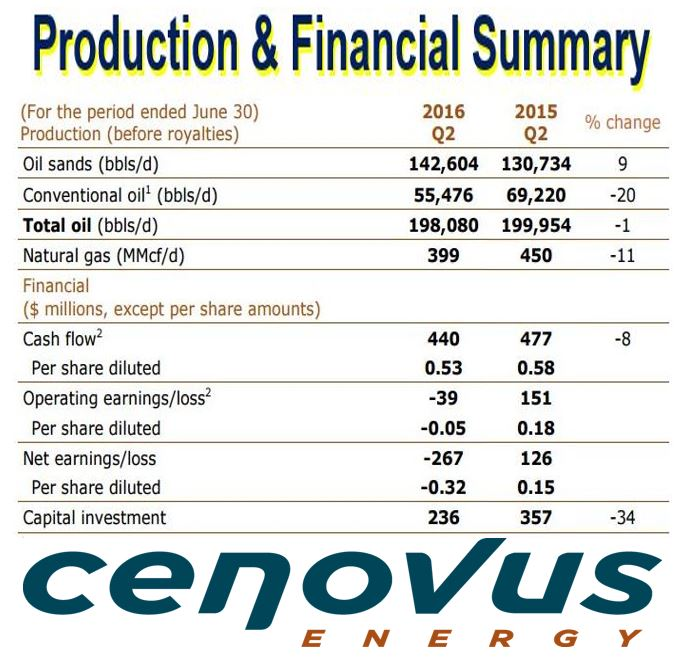 Cenovus Energy Financial Statement second quarter